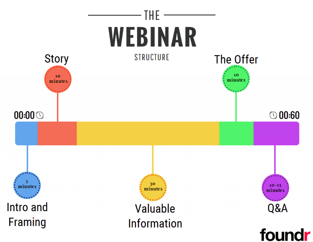 Generally, your webinar should start with an introduction, move on to a story, provide valuable information, make an offer, and conclude with questions and answers.