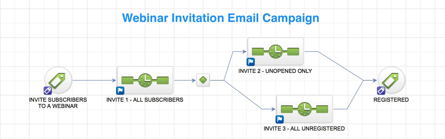 MarketingMentors.com recommends inviting your email list to register for the webinar a total of three times.