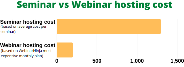 One reason to consider making a webinar to spread your message is the cost-effectiveness compared to hosting a seminar at a physical location.