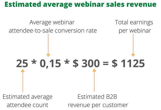 This simplified formula shows that your revenue will depend on your number of attendees, your conversation rate, and the price of your product or service.